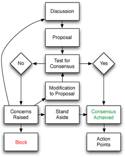 consensus-flowchart.png