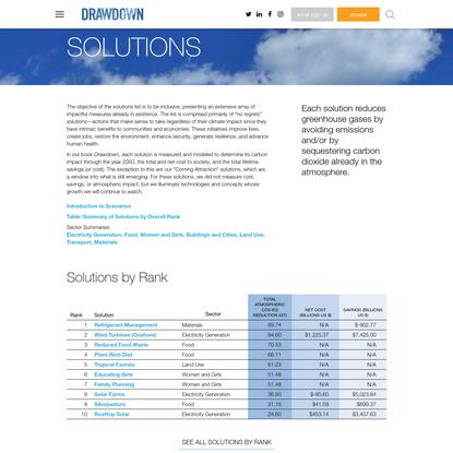 Solutions | Drawdown