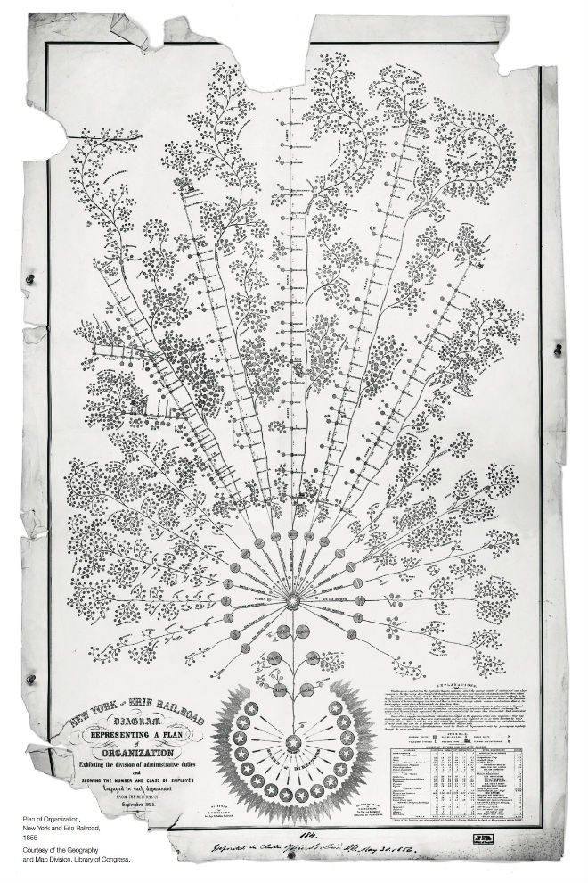 Org Chart of New York and Erie Railroad