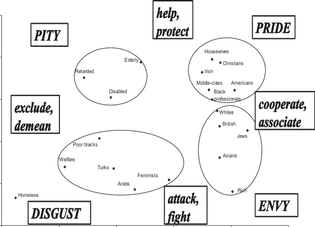 stereotype-content-model-cluster-analysis-of-social-groups.png