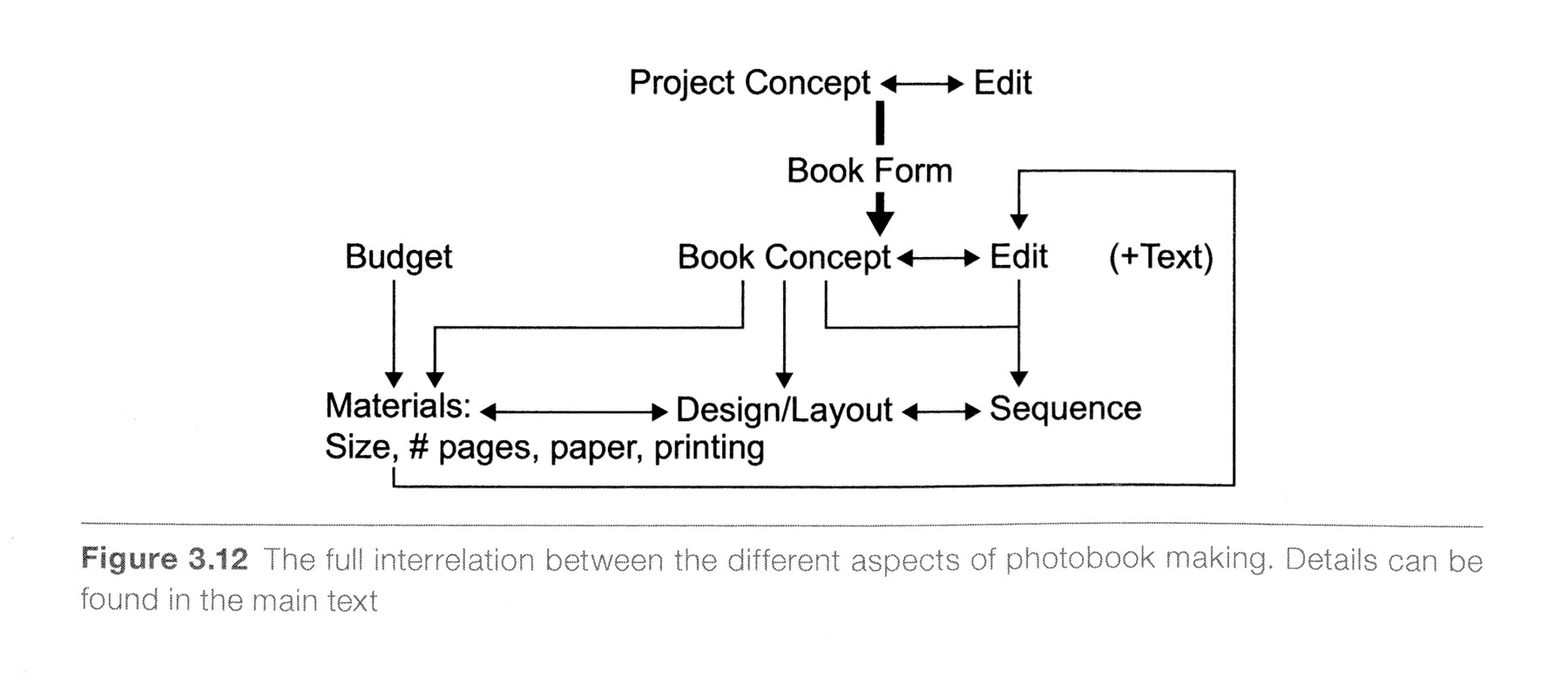 The full interrelation between the different aspects of photobook making, Jörg Colberg, 2016