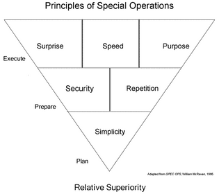 Principles of Special Operations