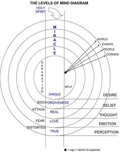 levels_of_mind1.jpg