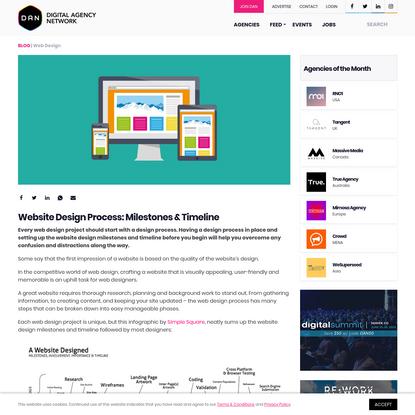 Website Design Process: Milestones & Timeline
