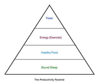 productivitypyramid.jpg