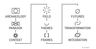 Frame Innovation Model