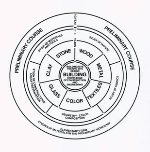 2-bauhaus-curriculum-diagram.jpg