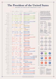american-presidents-infographic.jpg?format=2500w