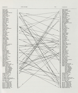 hapolsky et al. Manhattan Real Estate Holdings, A Real Time Social System, as of May 1, 1971 (Hans Haacke)