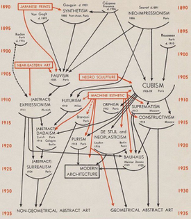 Modern art family tree