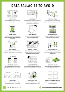 Illustrated guide to common data fallacies