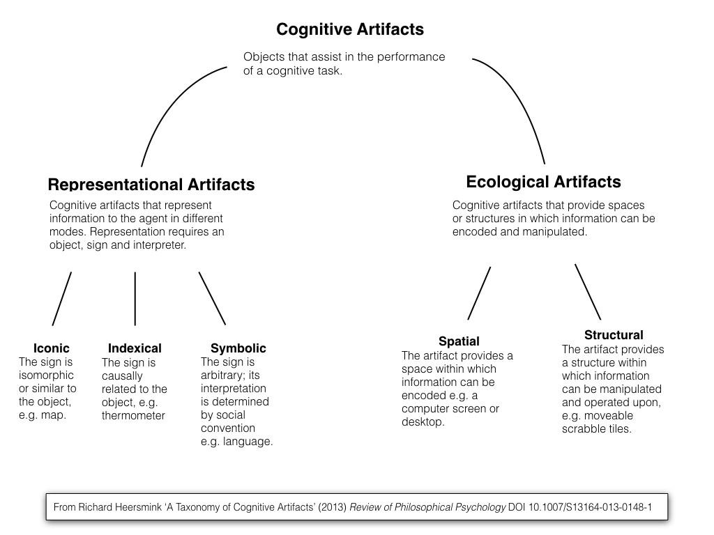 cognitive-artifacts.001.jpeg