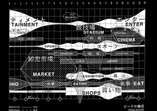 OMA, Yokohama Masterplan (1991)