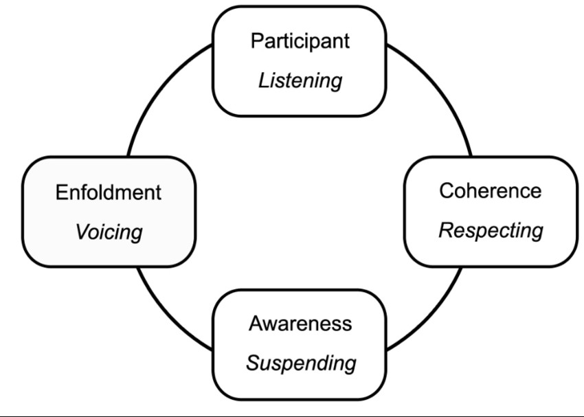 concepts-of-dialogue-based-on-bohm-1996-and-isaacs-1999.png