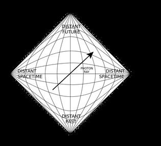 651px-penrose_diagram.svg.png