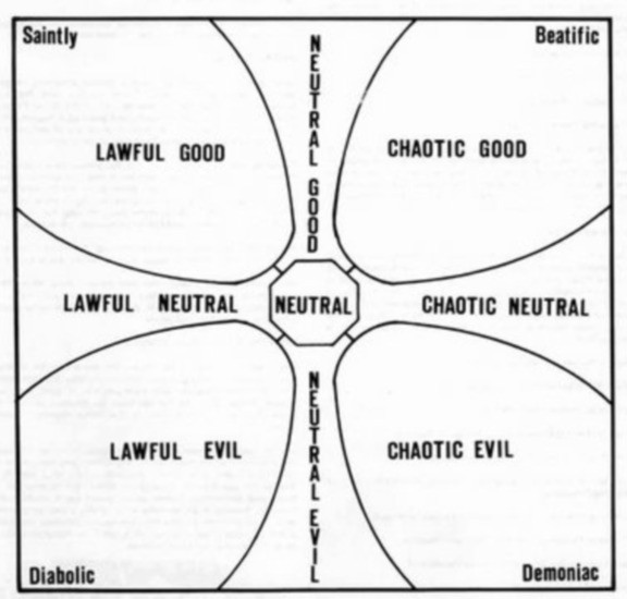 Dungeons & Dragons (D&D) Alignment grid