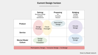 Horizons in Design Theory