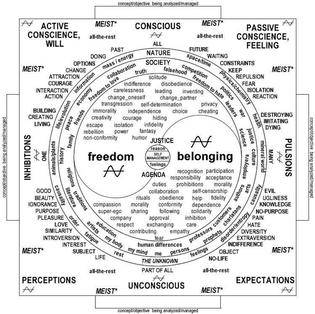 Mind map of self judgement