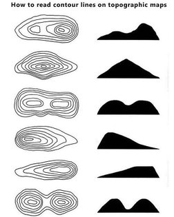 """How to read contour lines on topographic maps. . Source: """"Be Expert with Map and Compass"""" by Bjorn Kjellstrom . Like my post..."""