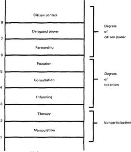 """Sherry R. Arnstein's """"ladder of citizen participation"""" (1969: 217)"""