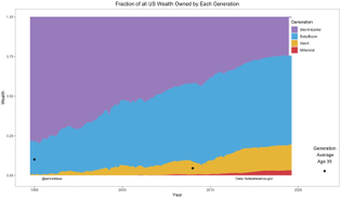 Fraction of all US Wealth Owned By Each Generation