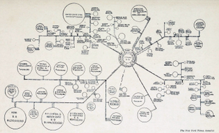Banking Influence in Large Corporation (1914)