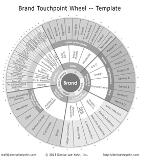 figure-5.1-brand-touchpoint-wheel-for-download-768x875.jpg