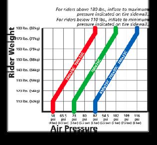 pressurechart121405b594.png
