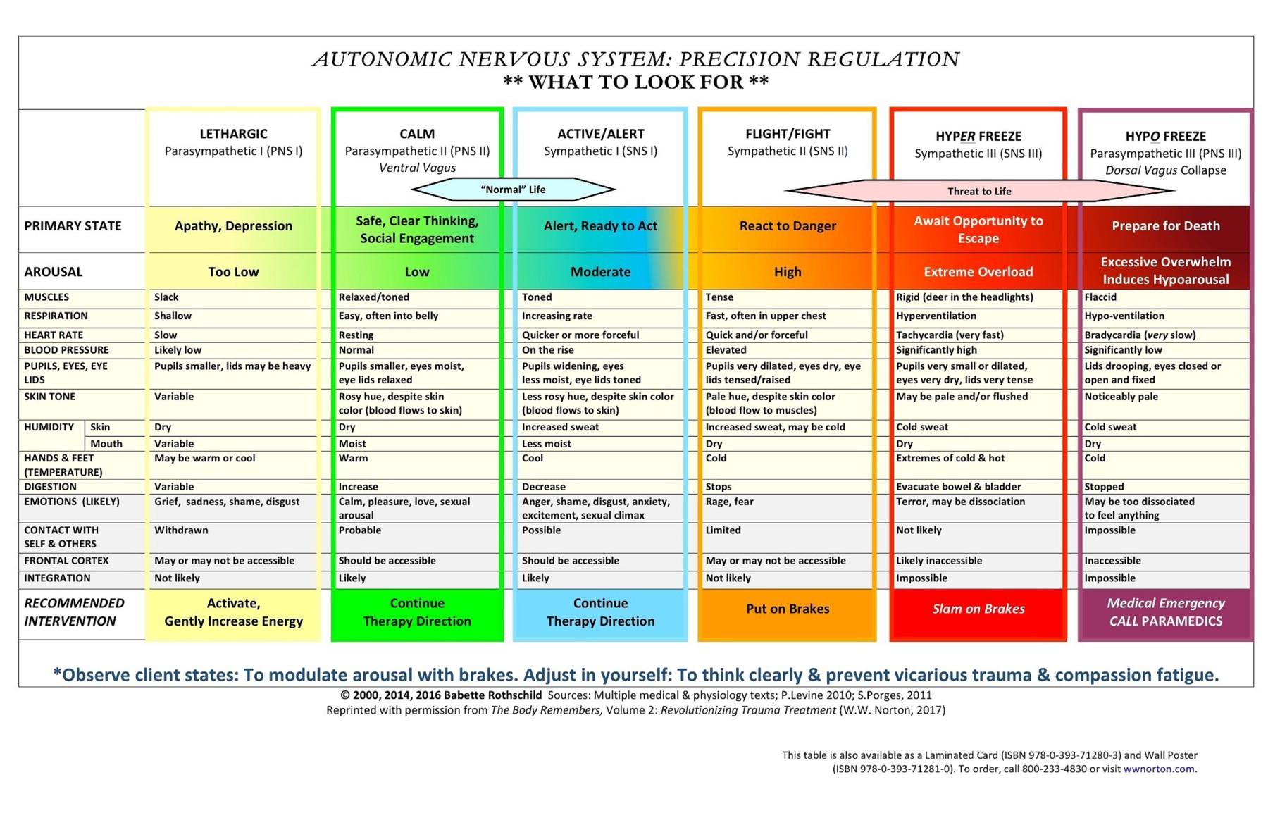 Trauma Chart