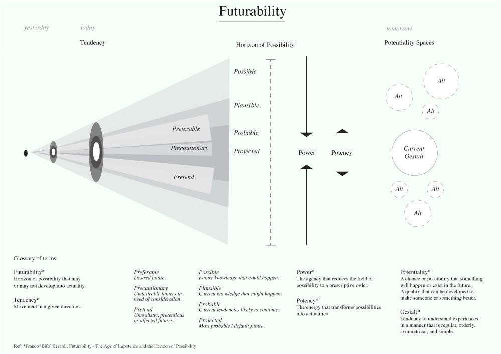 self_futurability1.png