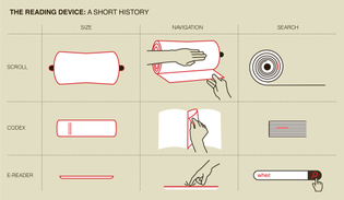History of Reading Devices: Scrolls, Codex (bound volumes), and e-reader