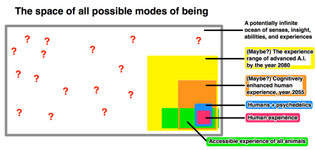 """Bostrom's """"modes of being"""""""