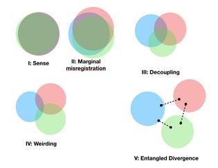Entangled divergence