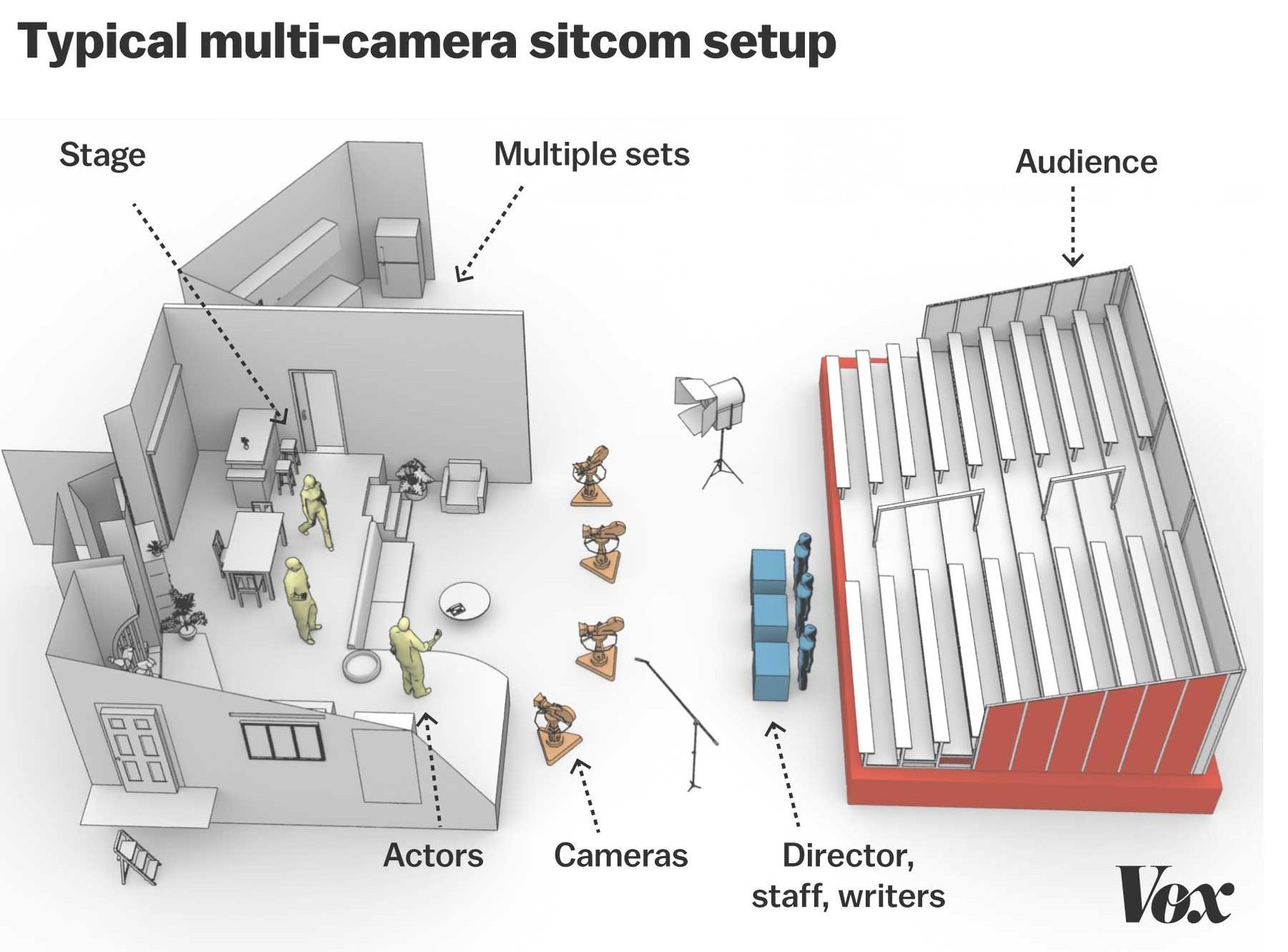 multi_camera_sitcom_diagram.jpg