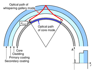 optical-paths-of-the-core-mode-and-a-whispering-gallery-mode-in-a-bent-fiber.png