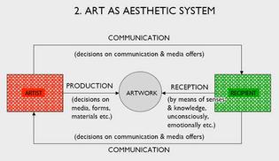 Art as aesthetic system