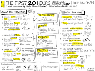 20130705-Visual-Book-Review-The-First-20-Hours-How-to-Learn-Anything...-Fast-Josh-Kaufman.png