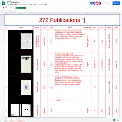 272 Publications