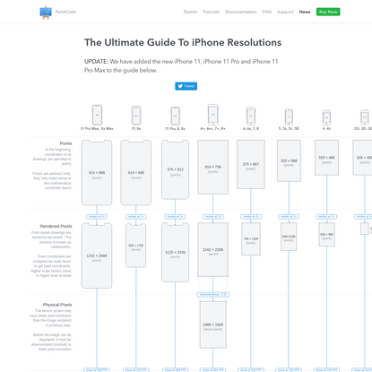 The Ultimate Guide To iPhone Resolutions