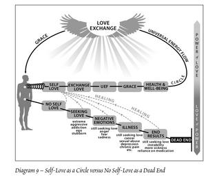 David-Elliott-healing-diagram-screen-shot-2019-11-08-at-5.35.26-pm.png