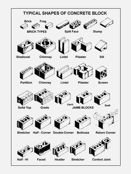 Brick shapes