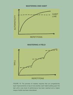 Habits as steps