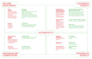 authenticity breakdown --> originality/novelty, legitimacy/fidelity, individuality/specificity, nature/wholeness