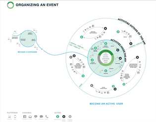 A circular diagram reflecting a desire for repeat use of an event planning app.