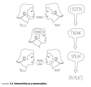 Interactivity as conversation