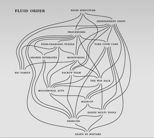 Diagram -- Fluid Order: A Pattern Language of Fire ghting Frontline Practice to Inform the Design of Ubiquitous Computing