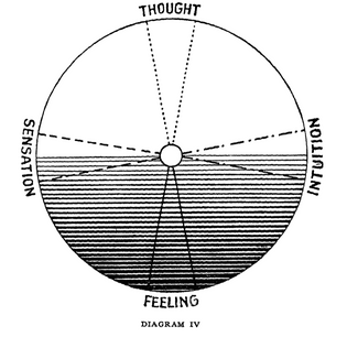 The Psychology of CG Jung