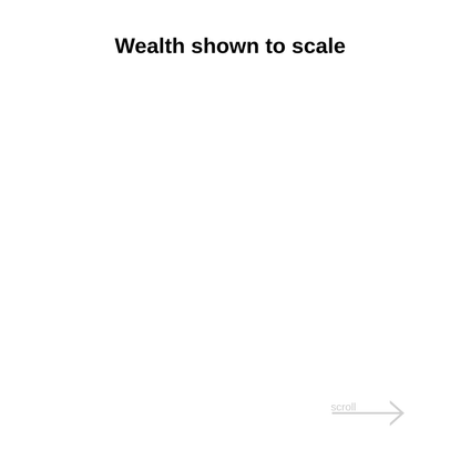 Wealth, shown to scale