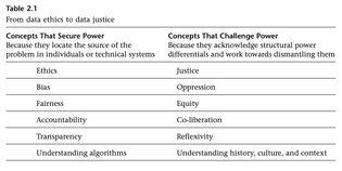 Catherine D'Ignazio and Lauren Klein, Data Feminism (Cambridge: MIT Press, 2020), 60.