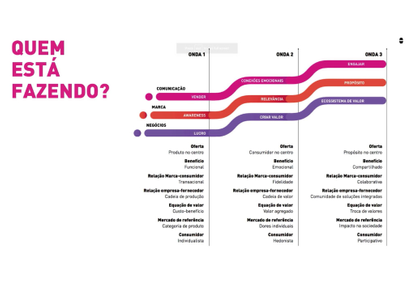 3a-onda-do-branding_anacouti.pdf